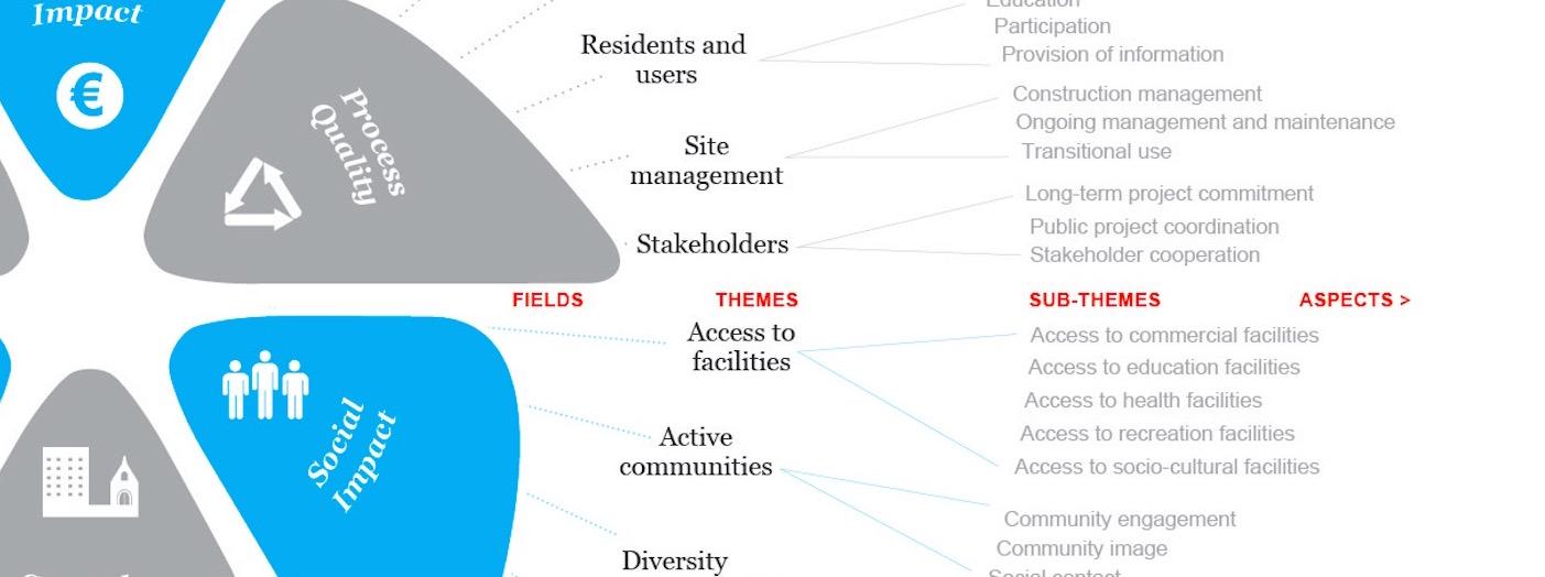 Fields - Aspects