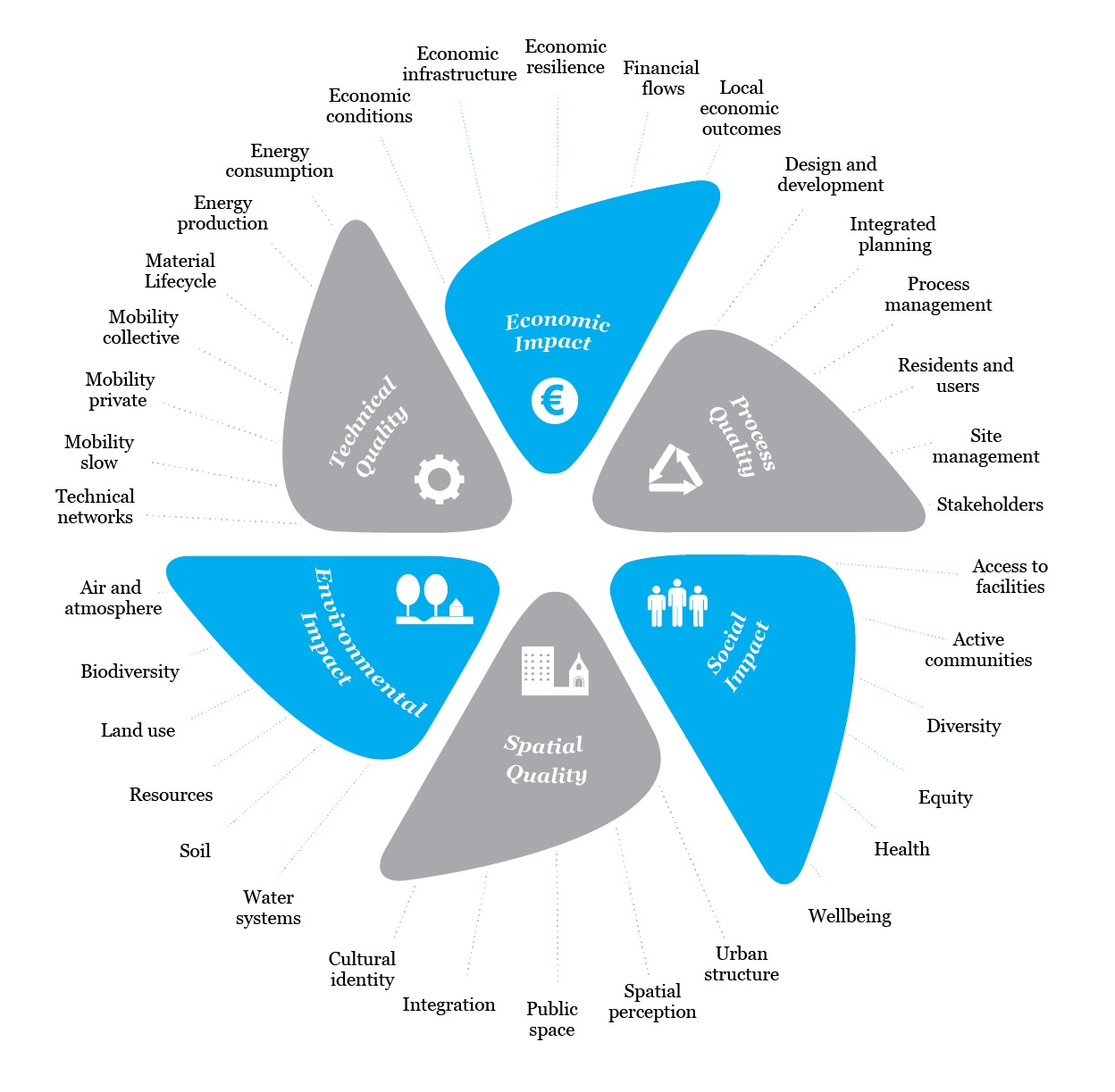 SustainabilityCompass tree EN-NL 2-02 copy