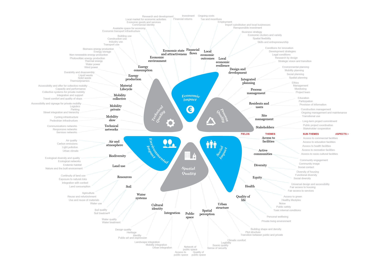 Sustainability Compass tree